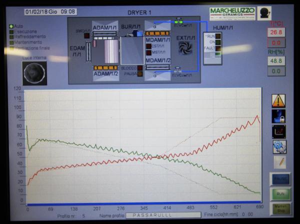 Automatic PLC control